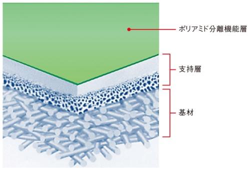 図4 NF膜の構造