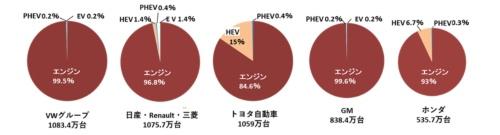 図1 世界の主要な自動車メーカーのエンジン車と電動車の構成比