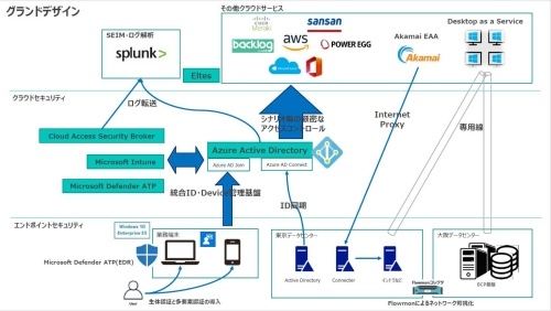 auカブコム証券におけるゼロトラストネットワークの概要