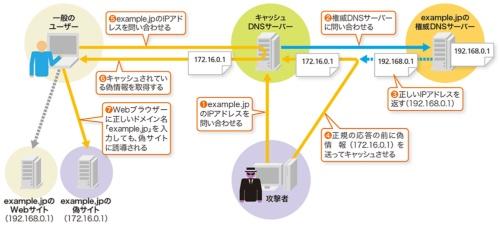 偽のキャッシュ情報に置き換える「DNSキャッシュポイズニング攻撃」