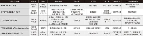 三菱地所による主なCLT使用プロジェクト(完成時期順)