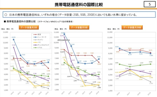 総務省調査による主要都市の携帯電話料金。シェア1位の事業者を比較した。日本(東京)はニューヨーク市と並んで最も高い水準という