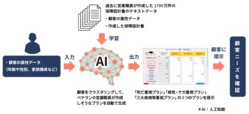 顧客ニーズの確認にAI保障設計レコメンドシステムを活用するイメージ