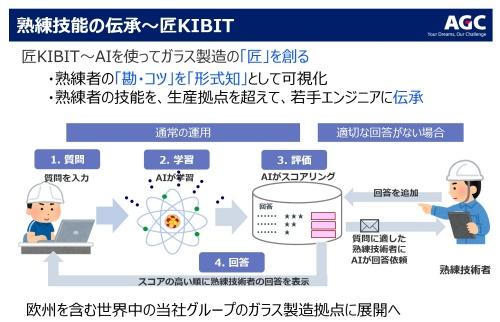 技能伝承用に開発した「匠KIBIT」