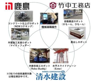 鹿島、清水建設、竹中工務店の3社による技術連携のイメージ。具体的な連携領域は現時点では検討中だ(資料:鹿島、清水建設、竹中工務店)