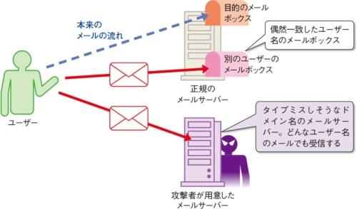 メールの誤送信によって起こりうる被害