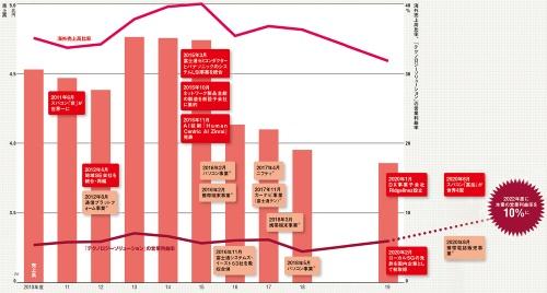 図 富士通の業績推移と主な事業再編・強化の動き