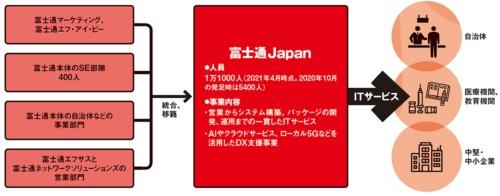 図 富士通Japanの概要