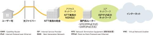 「光インターネット」のインフラ構成