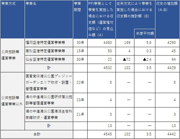 独立採算型PFI事業の収支の増加額