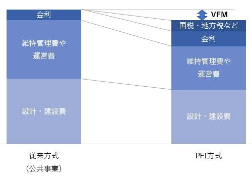 従来方式とPFI方式を比べた際のVFMのイメージ