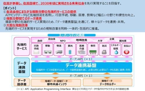 「スーパーシティ」構想の概要(資料:内閣府)
