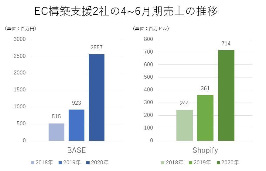 BASE、Shopifyはコロナ禍において急激な成長を見せる