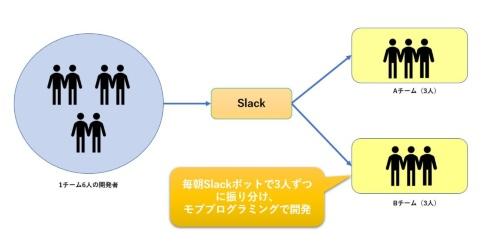 Slackボットを用いて毎日違うメンバーと開発する