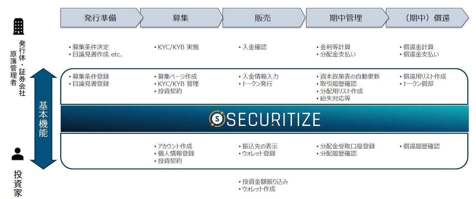 Securitize Platformがカバーする機能