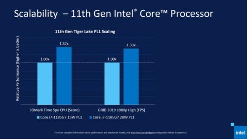 例えば、同じCPU(Core i7-1185G7)でも15W設定と28W設定では大きくパフォーマンスが異なる