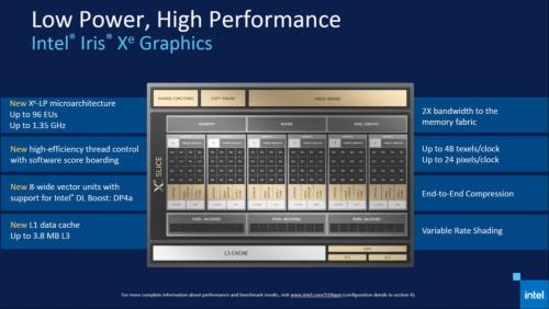 インテルは、第11世代Coreプロセッサーの内蔵GPUの内部構造を刷新し、性能、機能を大幅に強化した