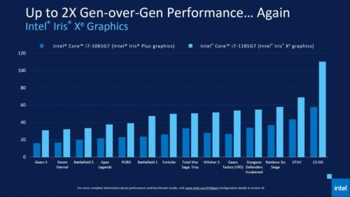 インテル新旧CPUにおけるゲーム性能の比較。新しいCore i7-1185G7は、多くのタイトルで大幅に良いフレームレートが出ている