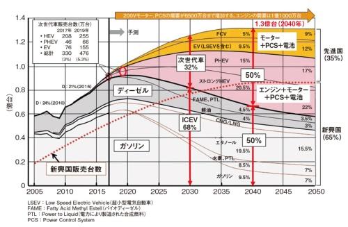 図1 自動車のセールスミックスと燃料の多様化対応