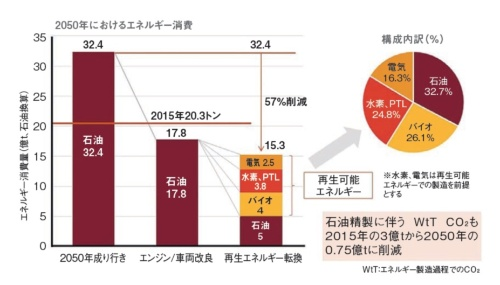 図2 2050年における保有車のエネルギー消費