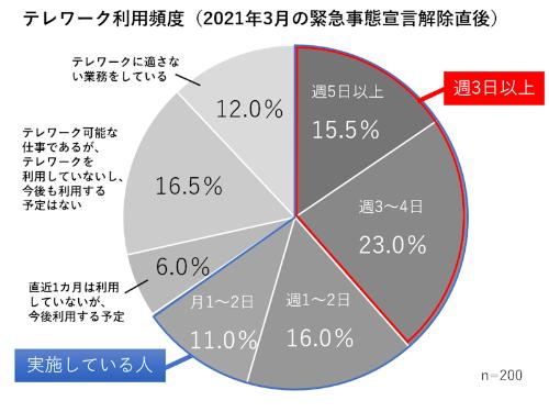 出所:日経BP 総合研究所 イノベーションICTラボ(調査期間:2021年4月8日~4月26日)