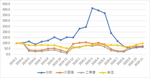 建築着工統計の月次集計値を用いた指数グラフ(3カ月移動平均、2019年1月=100) S造事務所・東京(資料:エムズラボ)