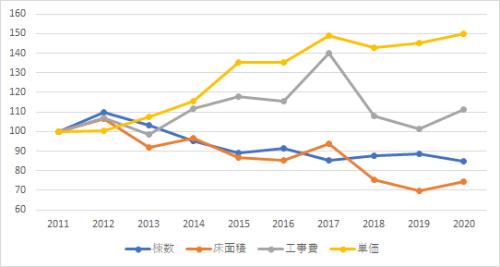 建築着工統計の年次集計値を用いた指数グラフ(2011年=100) RC造住宅・東京(資料:エムズラボ)
