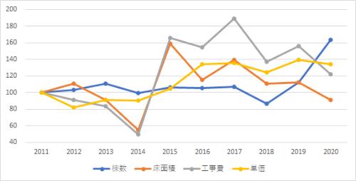 建築着工統計の年次集計値を用いた指数グラフ(2011年=100) S造事務所・東京(資料:エムズラボ)