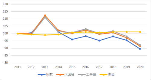 建築着工統計の年次集計値を用いた指数グラフ(2011年=100) 木造住宅・東京(資料:エムズラボ)