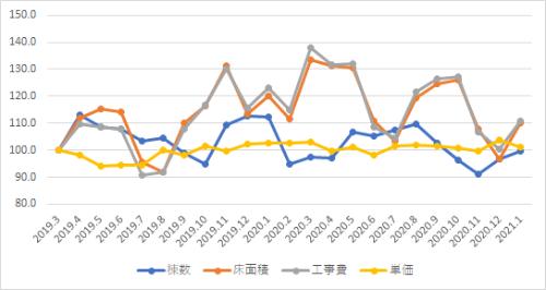 建築着工統計の月次集計値を用いた指数グラフ(3カ月移動平均)(2019年3月=100)RC造住宅・東京(資料:エムズラボ)