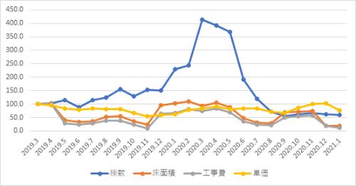 建築着工統計の月次集計値を用いた指数グラフ(3カ月移動平均)(2019年3月=100)S造事務所・東京(資料:エムズラボ)