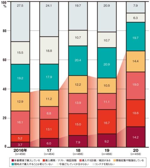 図 IDC Japanによるコンテナの導入状況に関するユーザー調査の結果