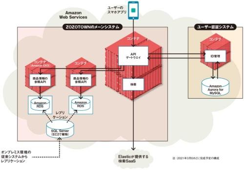 図 ZOZOTOWNの新システムの構成