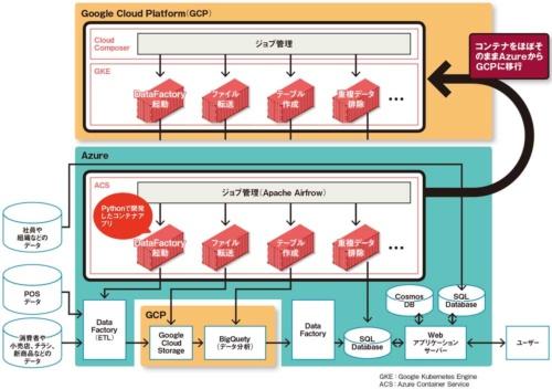 図 アサヒグループHDのデータ分析システムの構成(コンテナをGCPに移行した2019年3月時点)