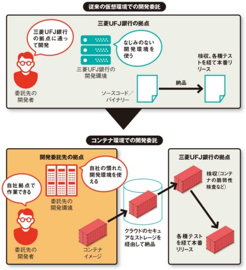 図 仮想環境とコンテナ環境での開発・納品の流れ