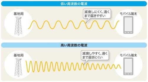 高い周波数の電波は遠くまで届きにくい