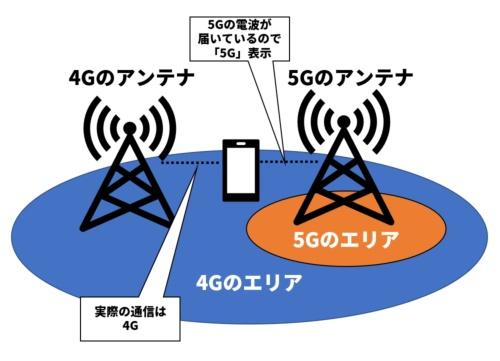 5Gの電波が届いているので「5G」とピクト表示されていても、実際には4Gで通信する場合がある