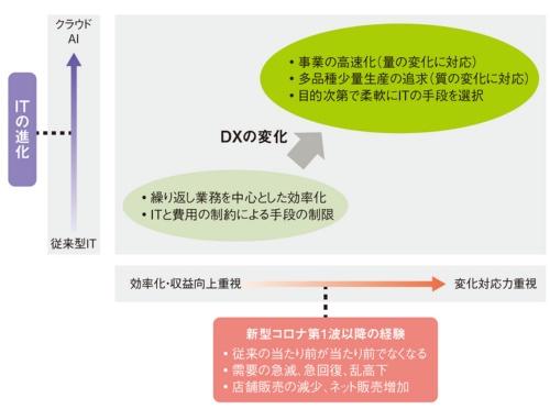 図1 コロナ後のデジタルトランスフォーメーション(DX)