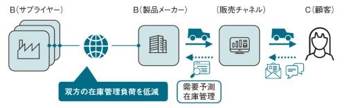 (日鉄ソリューションズの資料を基に日経ものづくりが作成)
