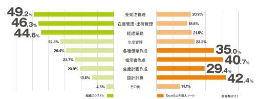 調査で判明「DXが進んでいる」はわずか10%、半数がFAX利用