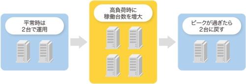 負荷状況に応じてリソースを変更できるクラウドサービス