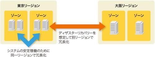 ゾーンとリージョンの2段階で冗長化