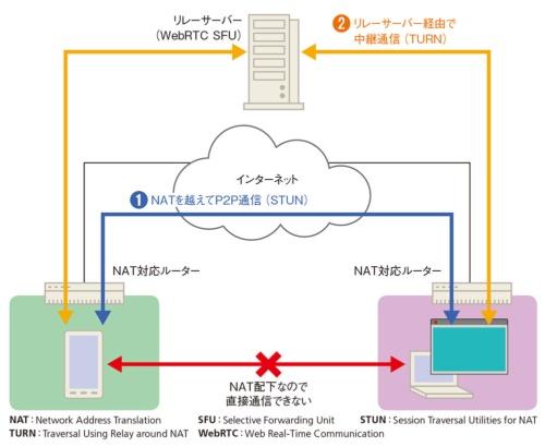 NATを越えて通信するための2つの方法
