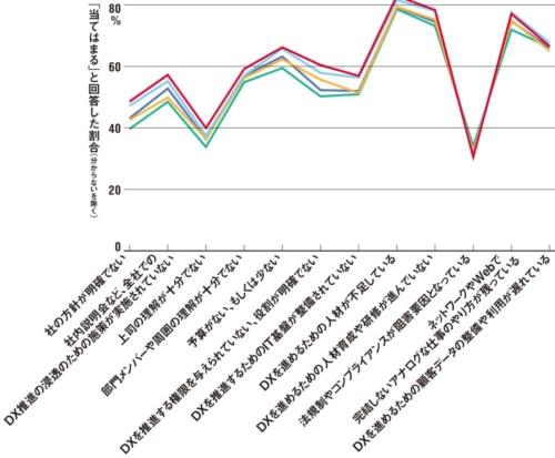 図 全国スキル調査における、DXを進める際に障壁となる現時点の問題点