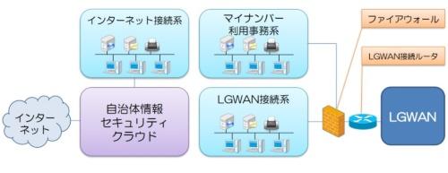 自治体ネットワークはセキュリティー上3グループに分かれる
