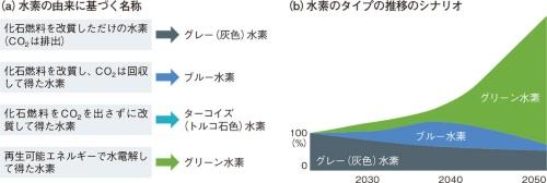 図8 水素の由来が重要に
