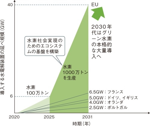 図11 欧州はいきなり100万トン単位のグリーン水素を生産へ
