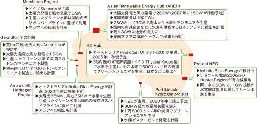 図12 オーストラリアではグリーン水素の量産計画が目白押し