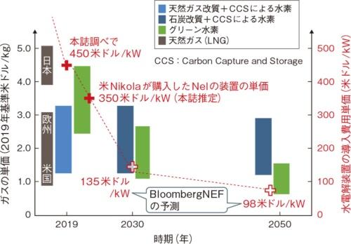 (a)水電解装置の価格急落でグリーン水素も急速に低コストに
