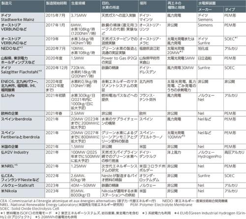 表1 日本と欧米の最近から数年先までのグリーン水素の製造プロジェクト(日経クロステック調べ)